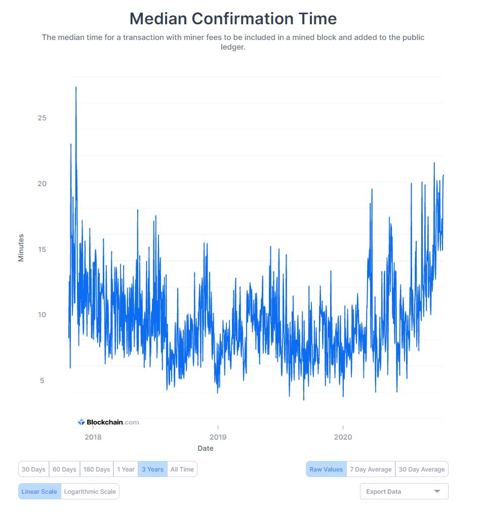 Giao dịch Bitcoin mất bao lâu?