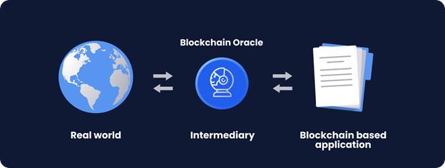 Vai trò của Blockchain Oracles.
