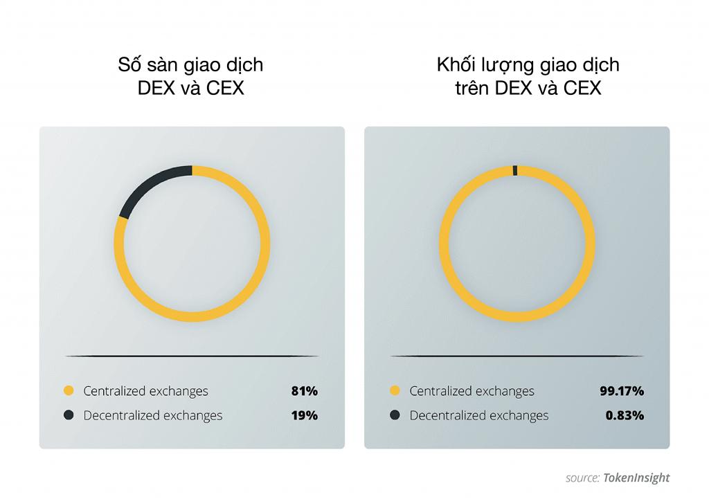So sánh sàn giao dịch Phi Tập Trung DEX và Sàn giao dịch Tập Trung CEX.