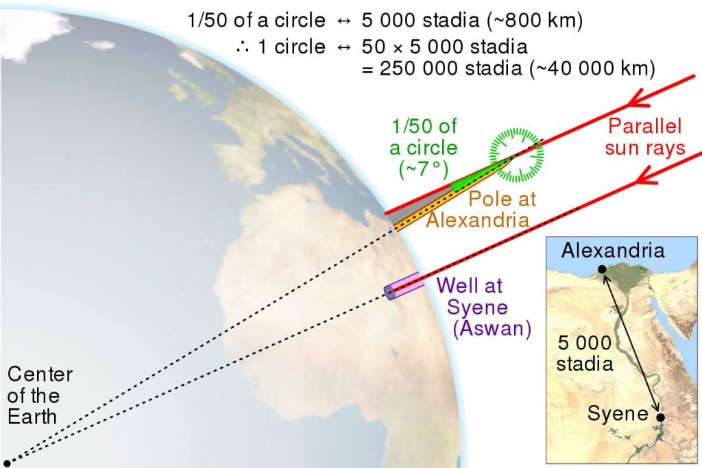Phương pháp đo bóng của  Eratosthenes