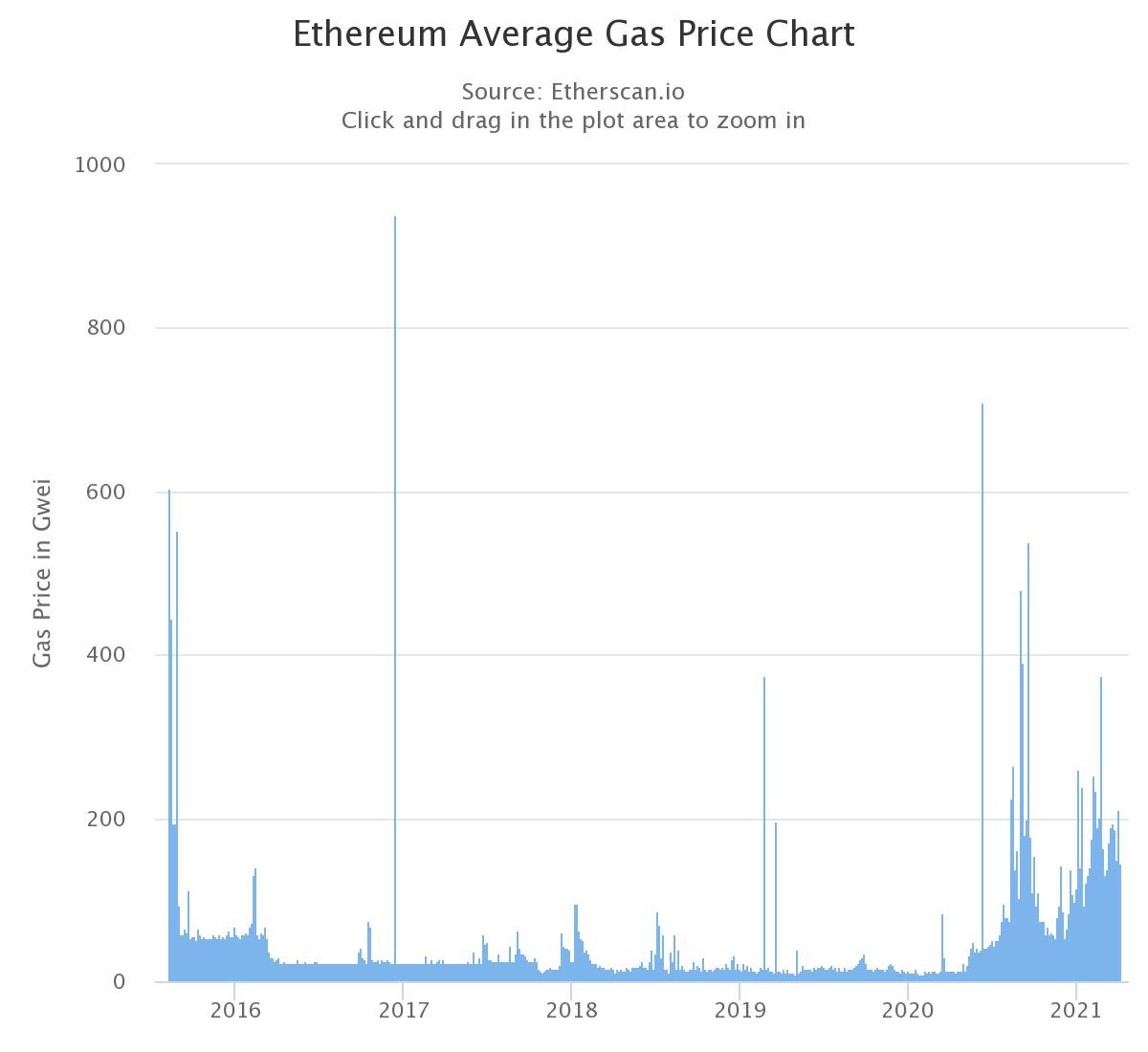 Ethereum-average-gas-price-chart