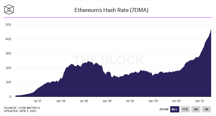 Ethereum-hash-rate-chart