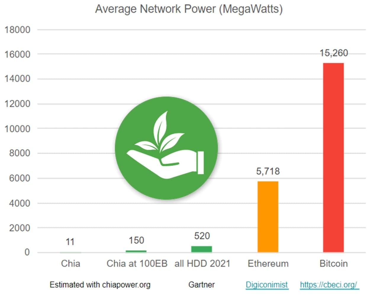 CHIA-Network-power-consumption