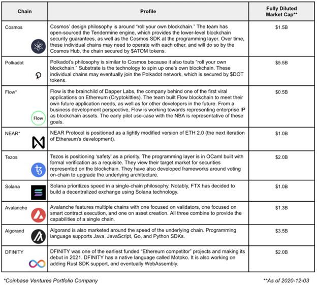 ETH-so-sanh-doi-thu-tiem-nang-Coinbase-Ventures