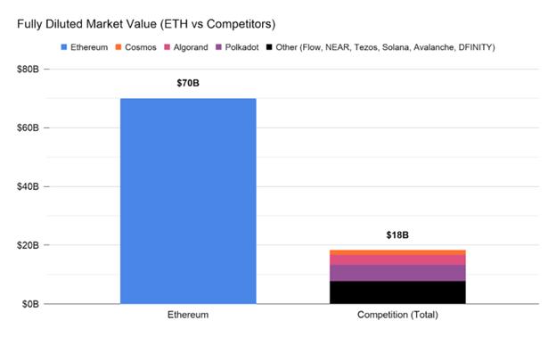 Ethereum-2.0-vs-cac-doi-thu-tiem-nang