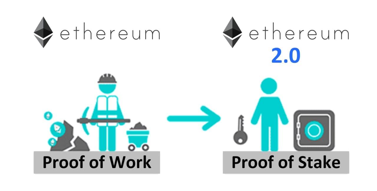 Ethereum-2.0-PoS