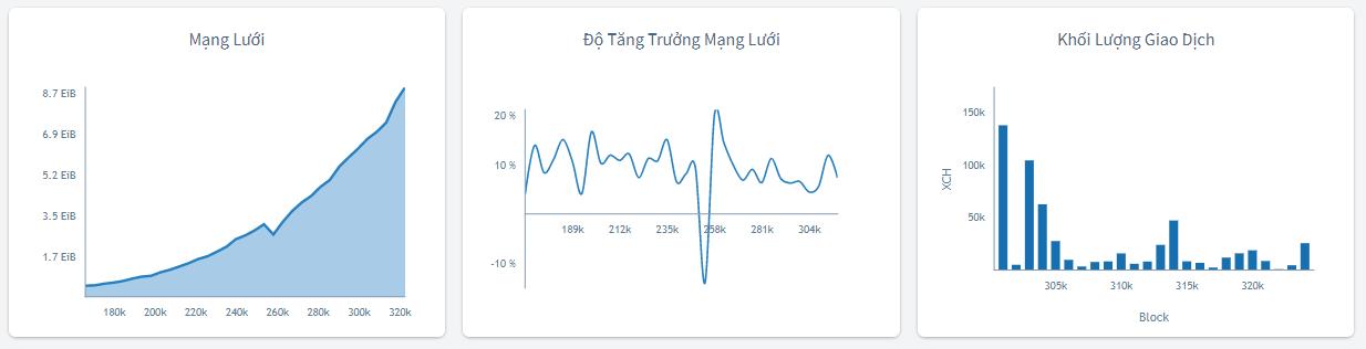 Phan-thuong-farming-XCH-CHIA-Coin