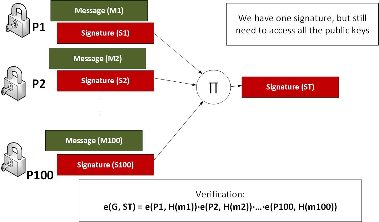 BLS-Signature