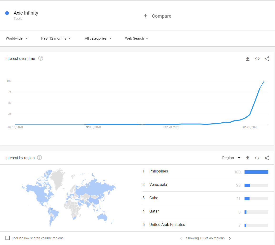 Con-sot-Axie-Infinity-Google-Trend