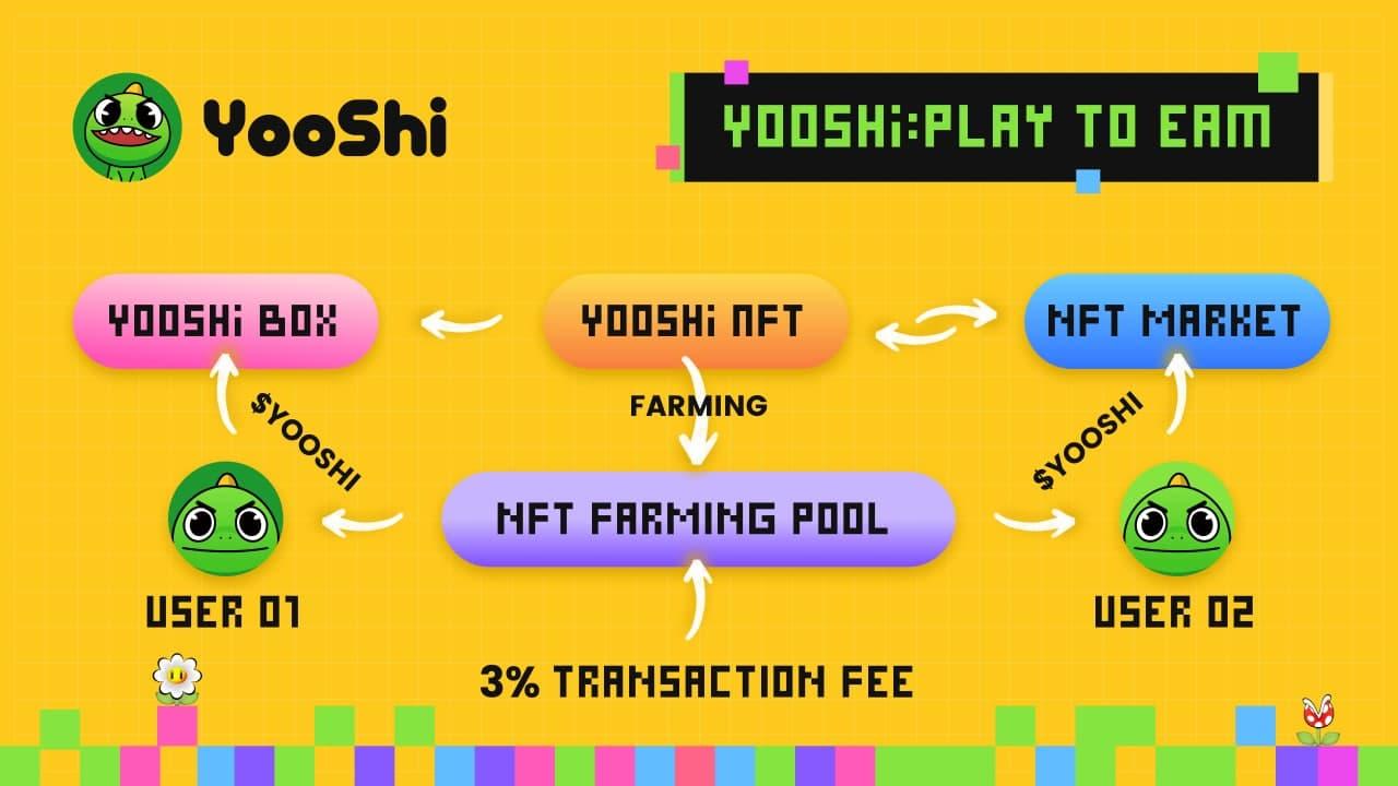 YooShi-NFT-Play-To-Earn